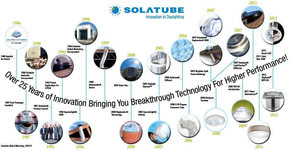 Timeline Vývoj Svetlovodov Solatube