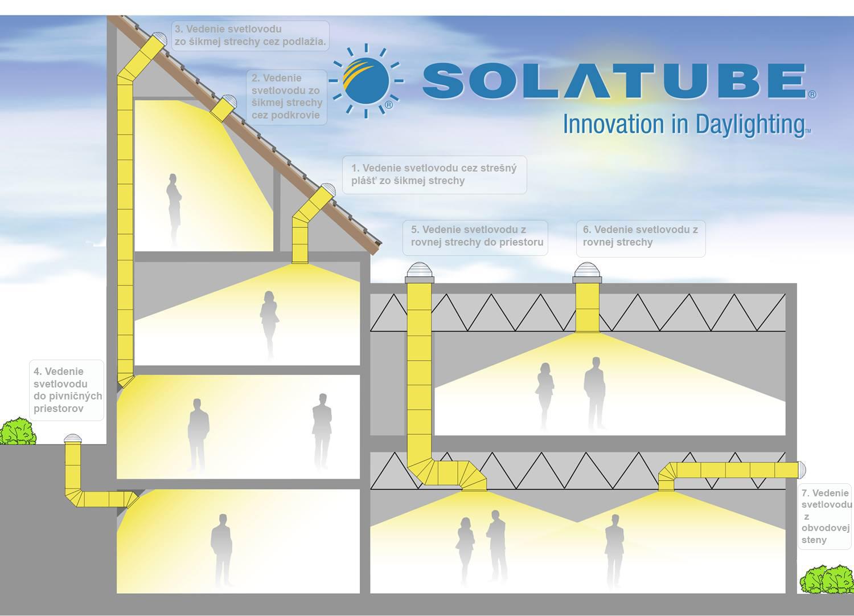 Svetlovody Solatube Vedenie Svetla 2